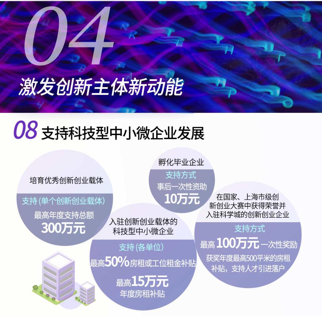 张江20条政策图